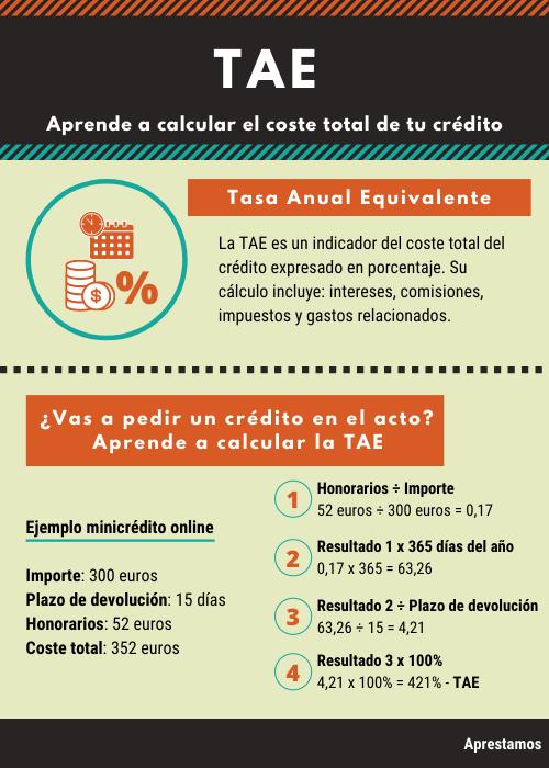 Infografía 1 – Aprende a calcular la TAE de un minicrédito